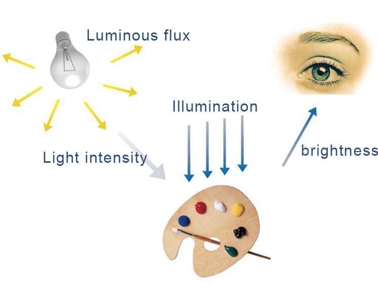 Optical terms