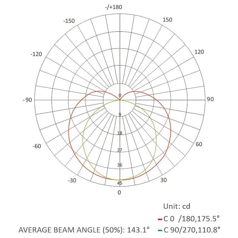 average beam angle-0512
