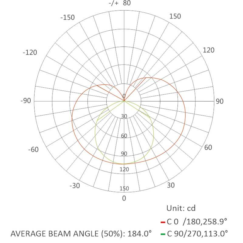average-beam-angle