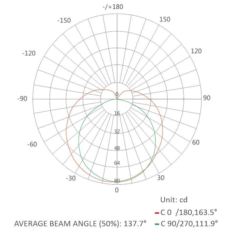 average beam angle