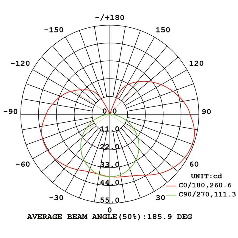 average-beanm-angle